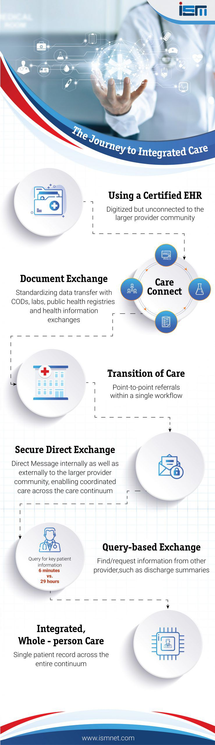 The Journey to Integrated Care